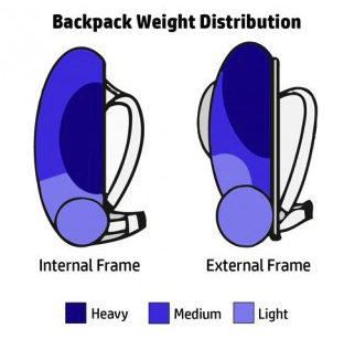 five backpack packing tips - weight distribution