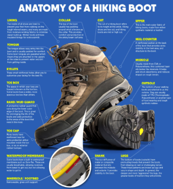 how to choose hiking shoes - components